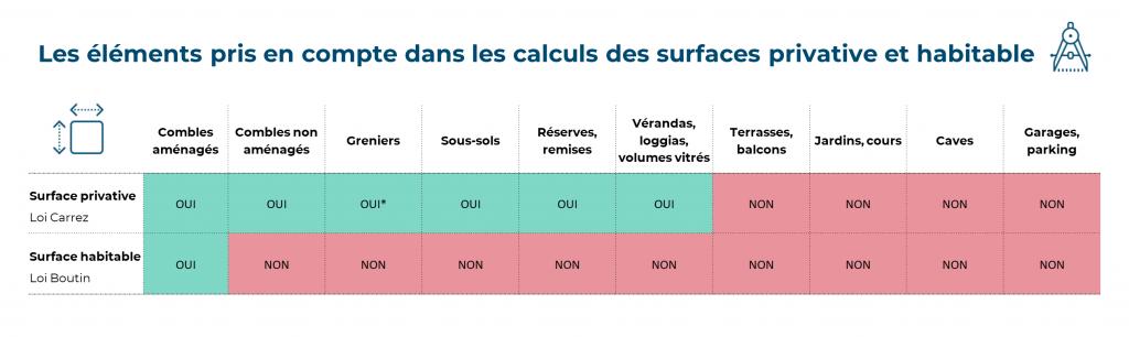 différence entre surface privative (loi carrez) et surface habitable (loi boutin)